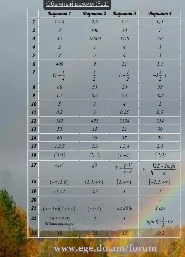 Решение диагностической работы по математике 9 класс 4 октября